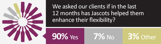 Jascots has enhanced clients flexability
