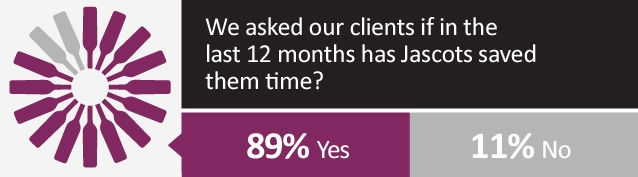 Jascots has saved our clients time